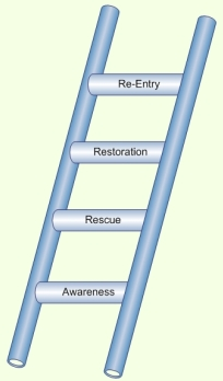 ladder-4-steps